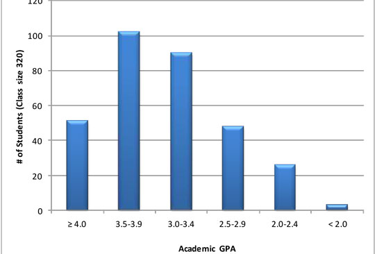 Gpa Chart See A Gpa Sat And Act Graph For Admission Best